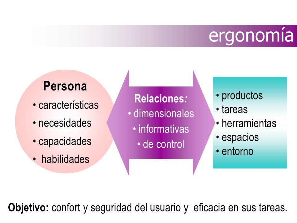 ergonomía Persona características Relaciones: productos dimensionales