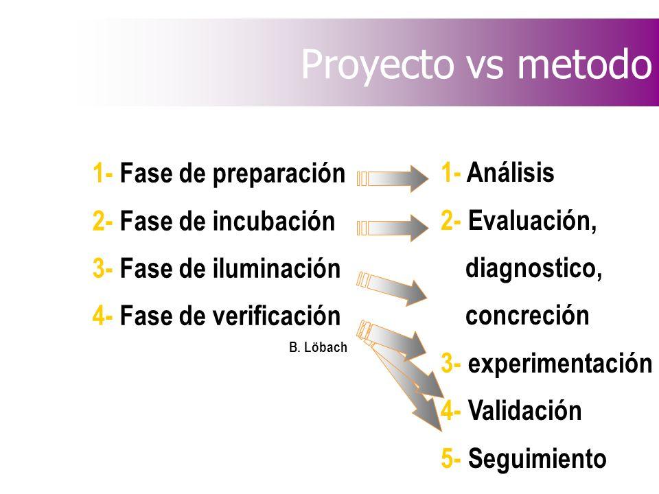 Proyecto vs metodo 1- Fase de preparación 1- Análisis