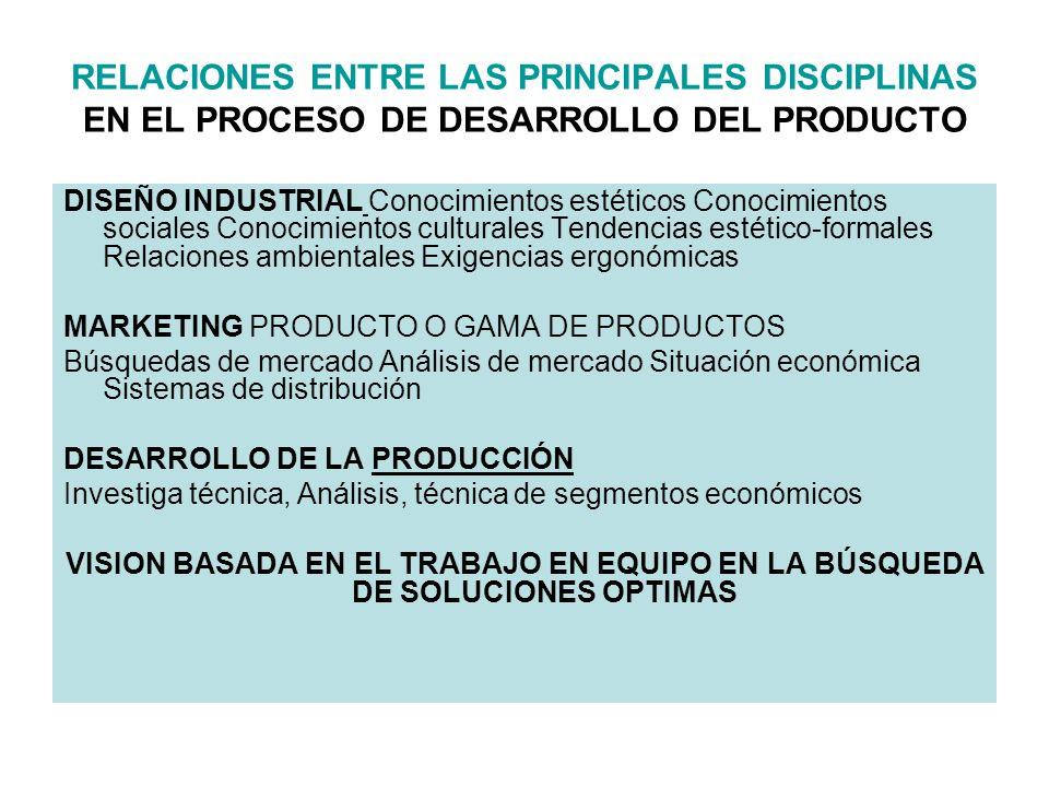 RELACIONES ENTRE LAS PRINCIPALES DISCIPLINAS EN EL PROCESO DE DESARROLLO DEL PRODUCTO