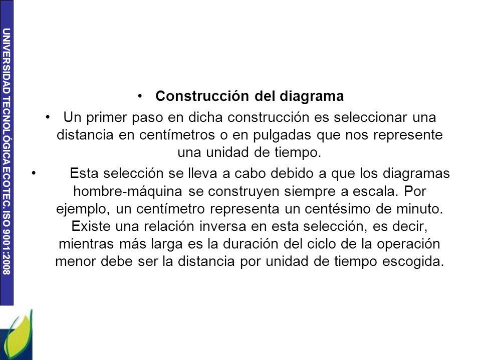 Construcción del diagrama