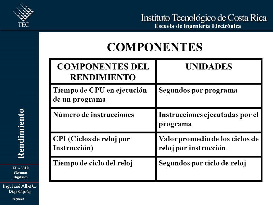 COMPONENTES DEL RENDIMIENTO