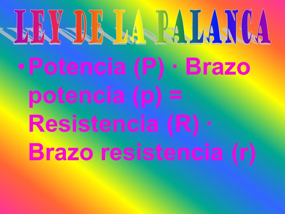 LEY DE LA PALANCA Potencia (P) · Brazo potencia (p) = Resistencia (R) · Brazo resistencia (r)