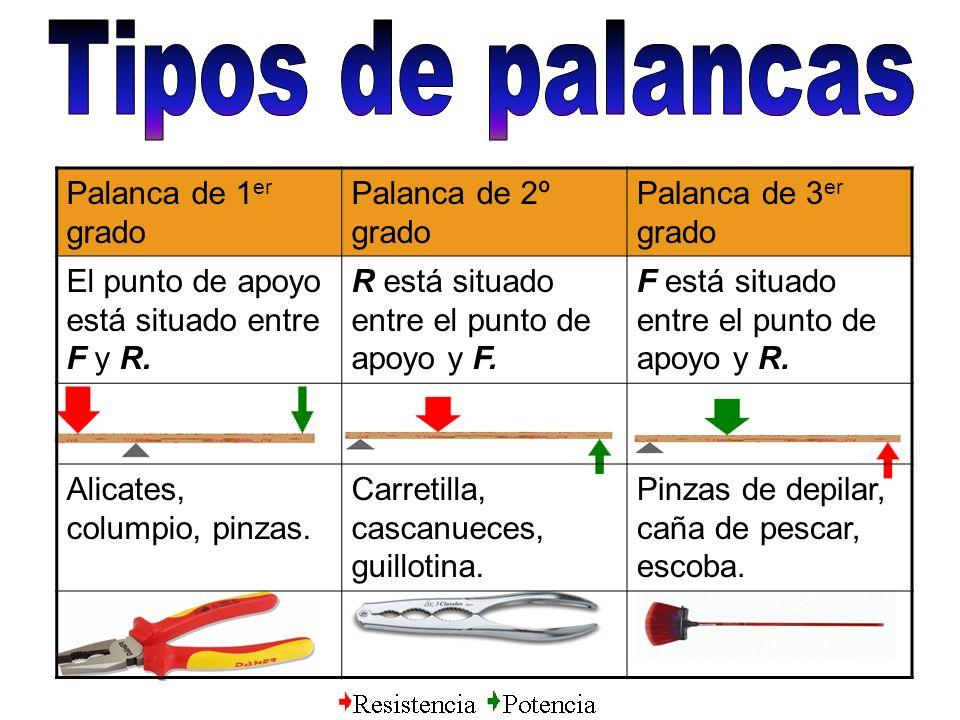 Tipos de palancas Palanca de 1er grado Palanca de 2º grado