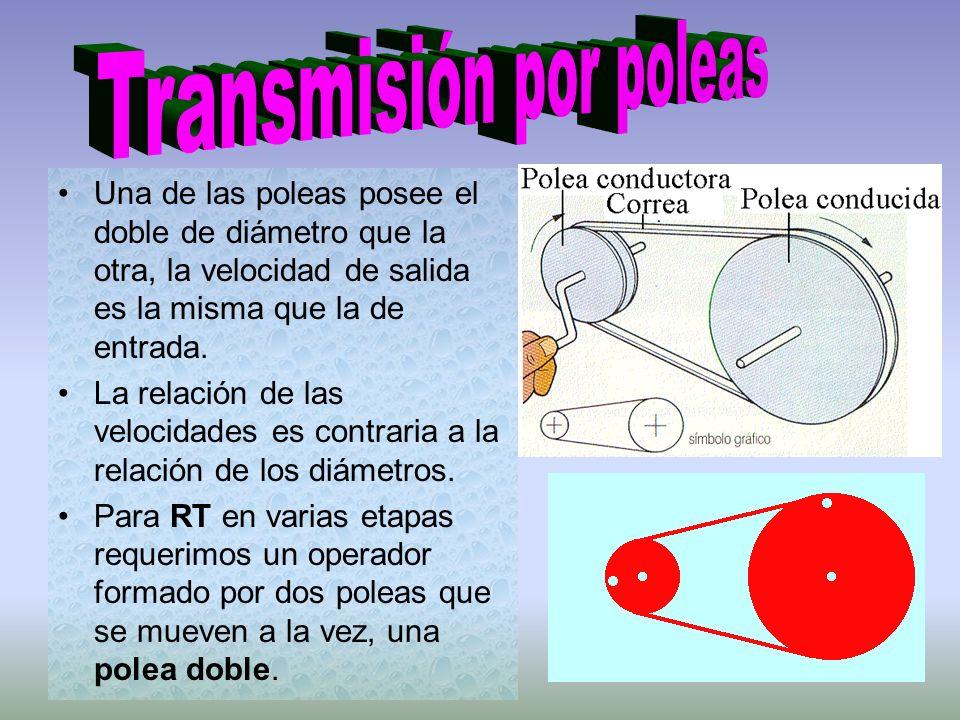 Transmisión por poleas