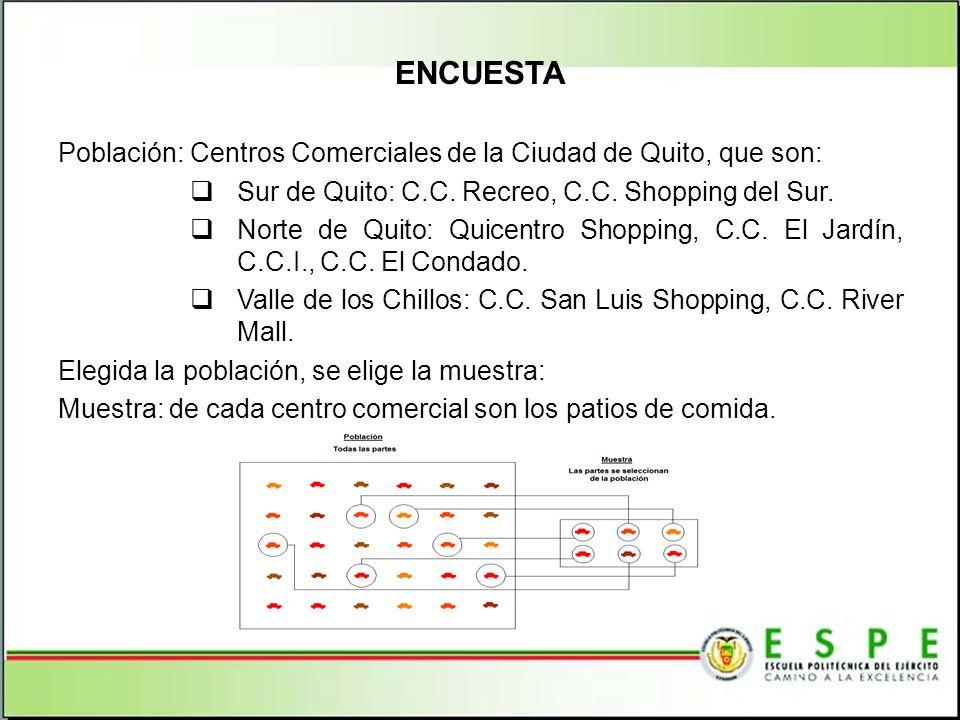 ENCUESTA Población: Centros Comerciales de la Ciudad de Quito, que son: Sur de Quito: C.C. Recreo, C.C. Shopping del Sur.