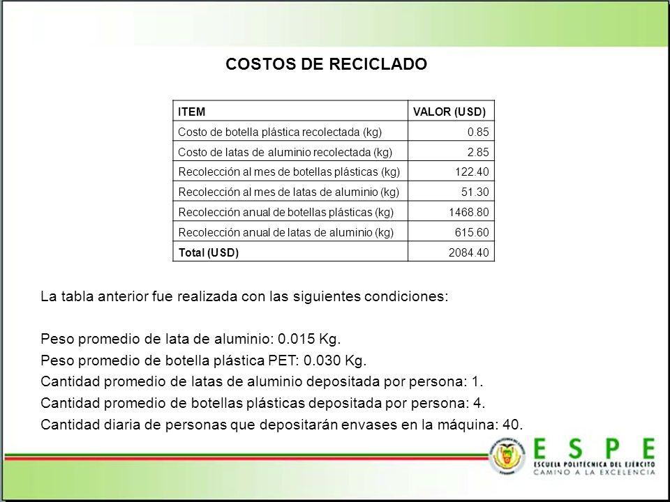 COSTOS DE RECICLADO ITEM. VALOR (USD) Costo de botella plástica recolectada (kg) 0.85. Costo de latas de aluminio recolectada (kg)