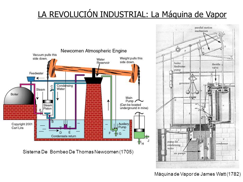 LA REVOLUCIÓN INDUSTRIAL: La Máquina de Vapor