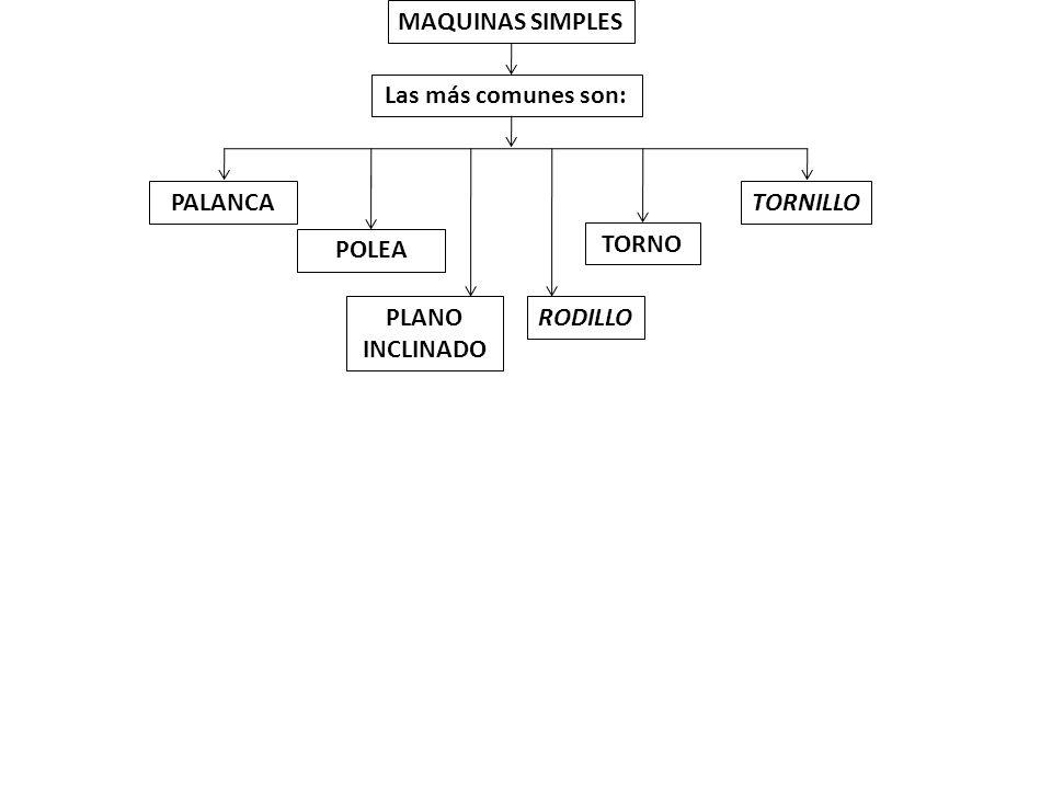MAQUINAS SIMPLES Las más comunes son: PALANCA TORNILLO POLEA TORNO PLANO INCLINADO RODILLO