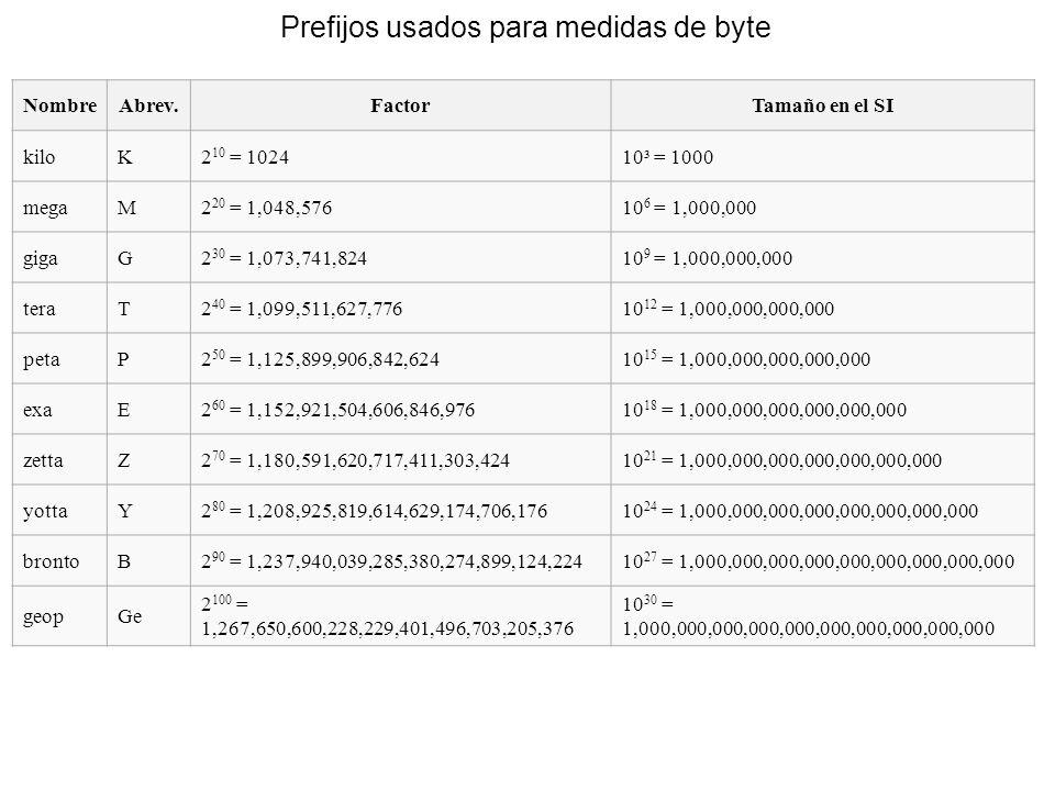 Prefijos usados para medidas de byte