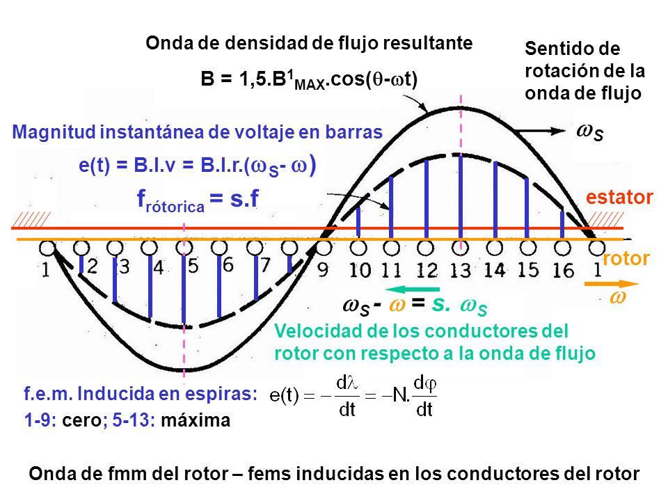 Onda de fmm del rotor – fems inducidas en los conductores del rotor