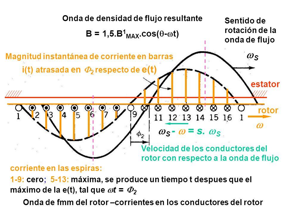 Onda de fmm del rotor –corrientes en los conductores del rotor