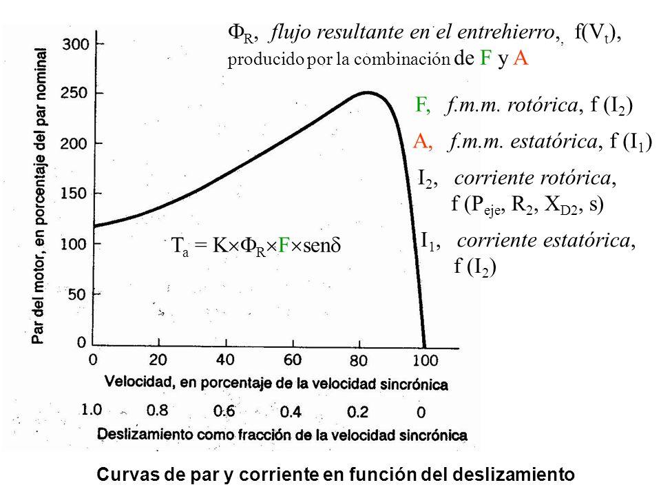 Curvas de par y corriente en función del deslizamiento