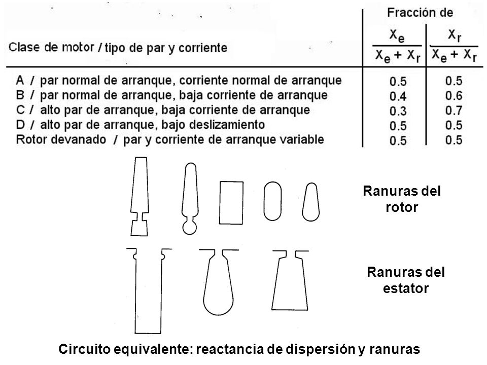 Circuito equivalente: reactancia de dispersión y ranuras