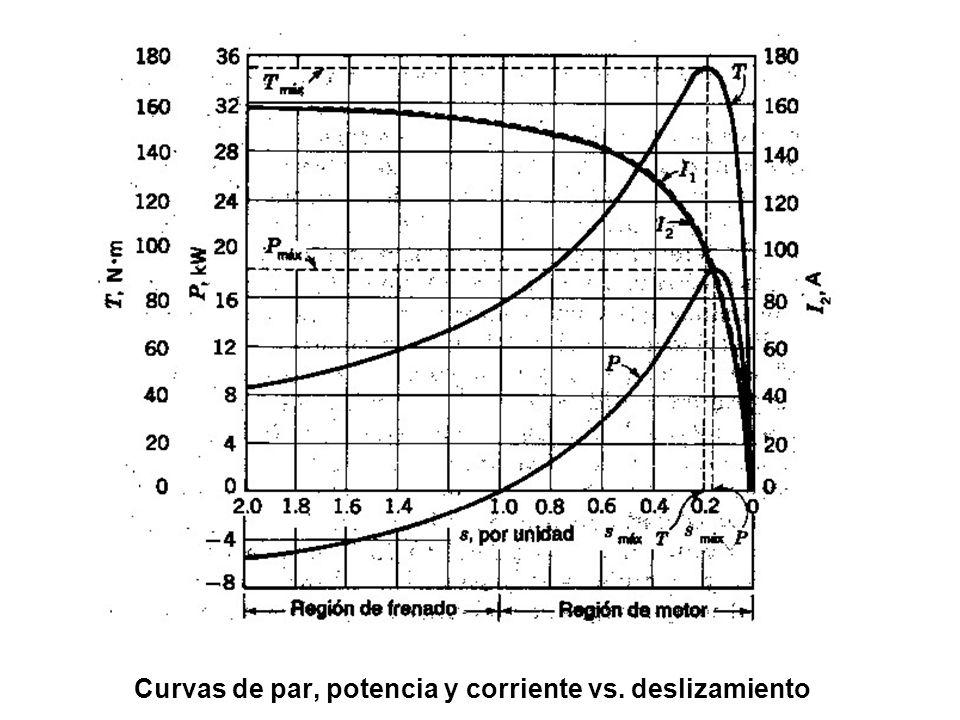 Curvas de par, potencia y corriente vs. deslizamiento