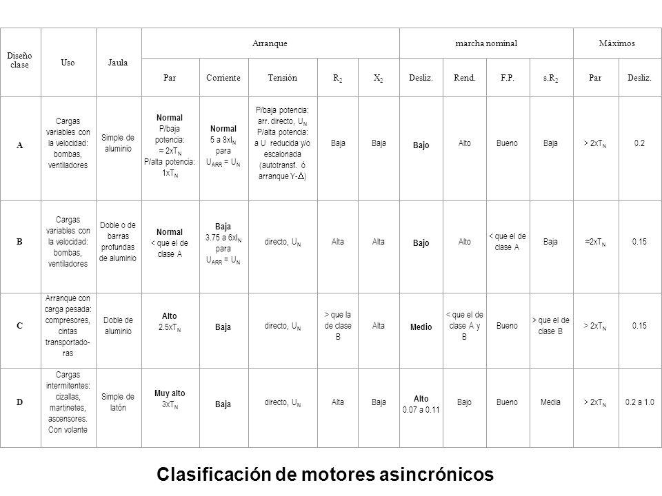 Clasificación de motores asincrónicos