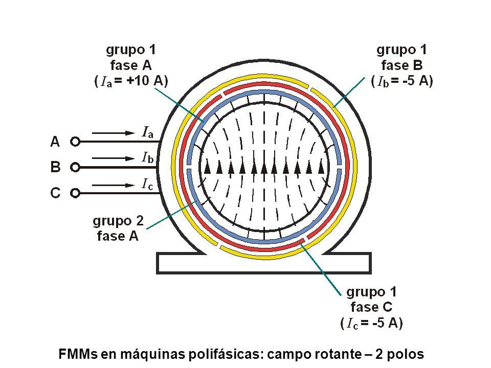 FMMs en máquinas polifásicas: campo rotante – 2 polos
