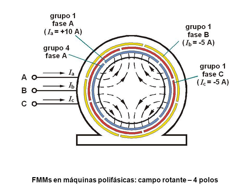 FMMs en máquinas polifásicas: campo rotante – 4 polos