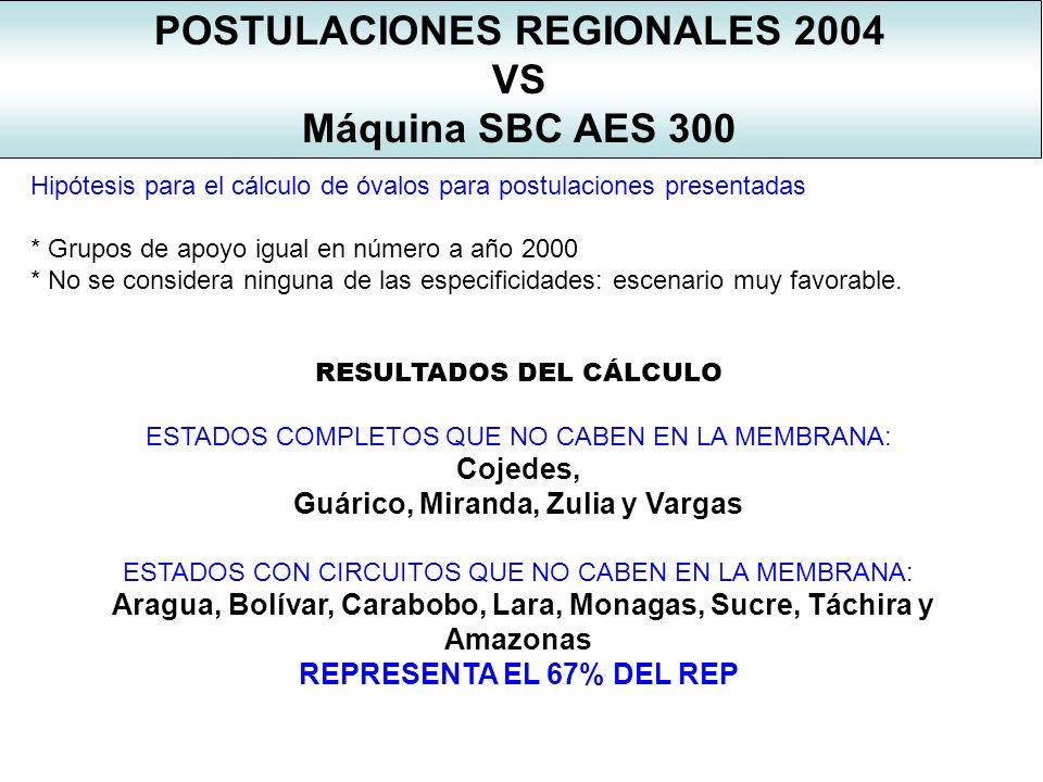 POSTULACIONES REGIONALES 2004 Guárico, Miranda, Zulia y Vargas