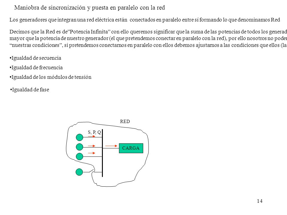 Maniobra de sincronización y puesta en paralelo con la red
