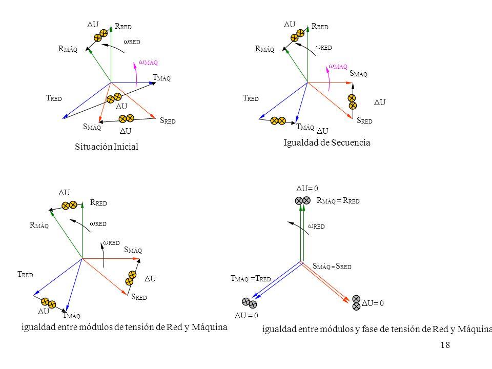 igualdad entre módulos y fase de tensión de Red y Máquina