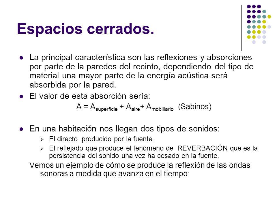 A = Asuperficie + Aaire+ Amobiliario (Sabinos)