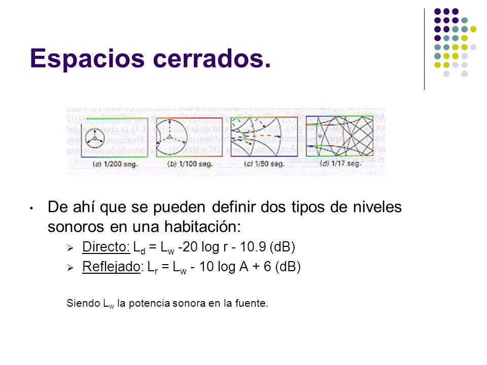 Espacios cerrados. De ahí que se pueden definir dos tipos de niveles sonoros en una habitación: Directo: Ld = Lw -20 log r - 10.9 (dB)