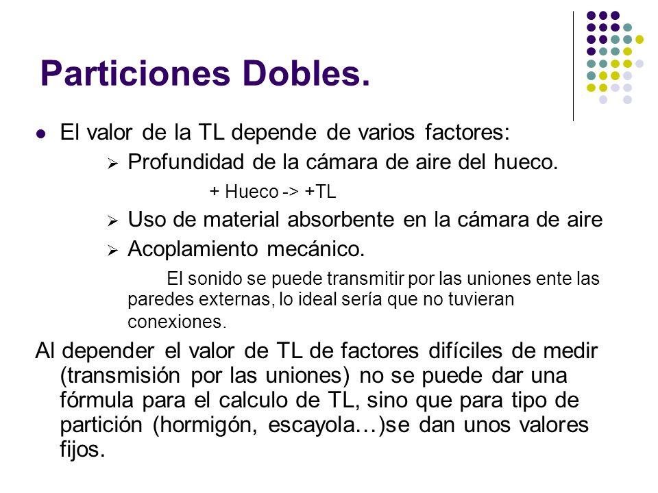 Particiones Dobles. El valor de la TL depende de varios factores: