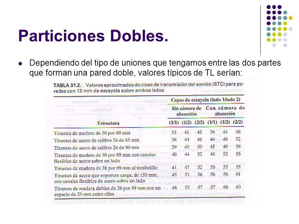 Particiones Dobles.