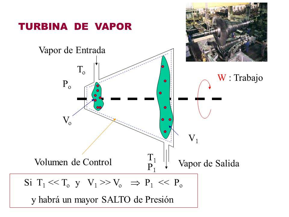 TURBINA DE VAPOR Vapor de Entrada. To. W : Trabajo. Po. Vo. V1. T1. Volumen de Control. Vapor de Salida.