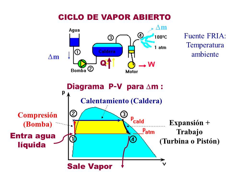 CICLO DE VAPOR ABIERTOm. Fuente FRIA: Temperatura. ambiente. m. Q. Diagrama P-V para m : Calentamiento (Caldera)