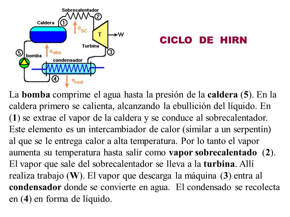 CICLO DE HIRN