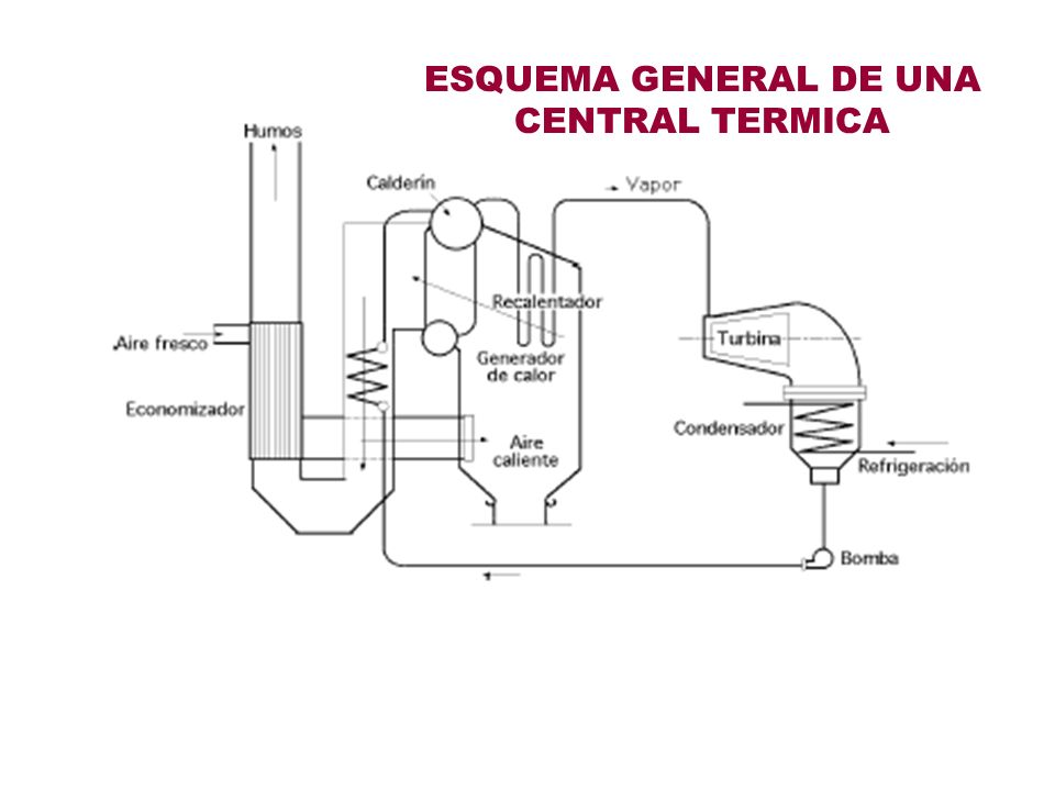 ESQUEMA GENERAL DE UNA CENTRAL TERMICA