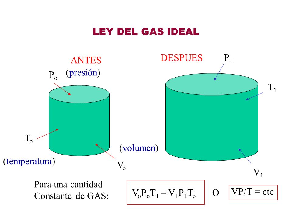 LEY DEL GAS IDEAL DESPUES. P1. ANTES. (presión) Po. T1. To. (volumen) (temperatura) Vo. V1.