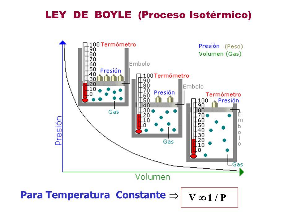 LEY DE BOYLE (Proceso Isotérmico)