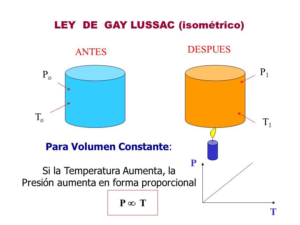 LEY DE GAY LUSSAC (isométrico)