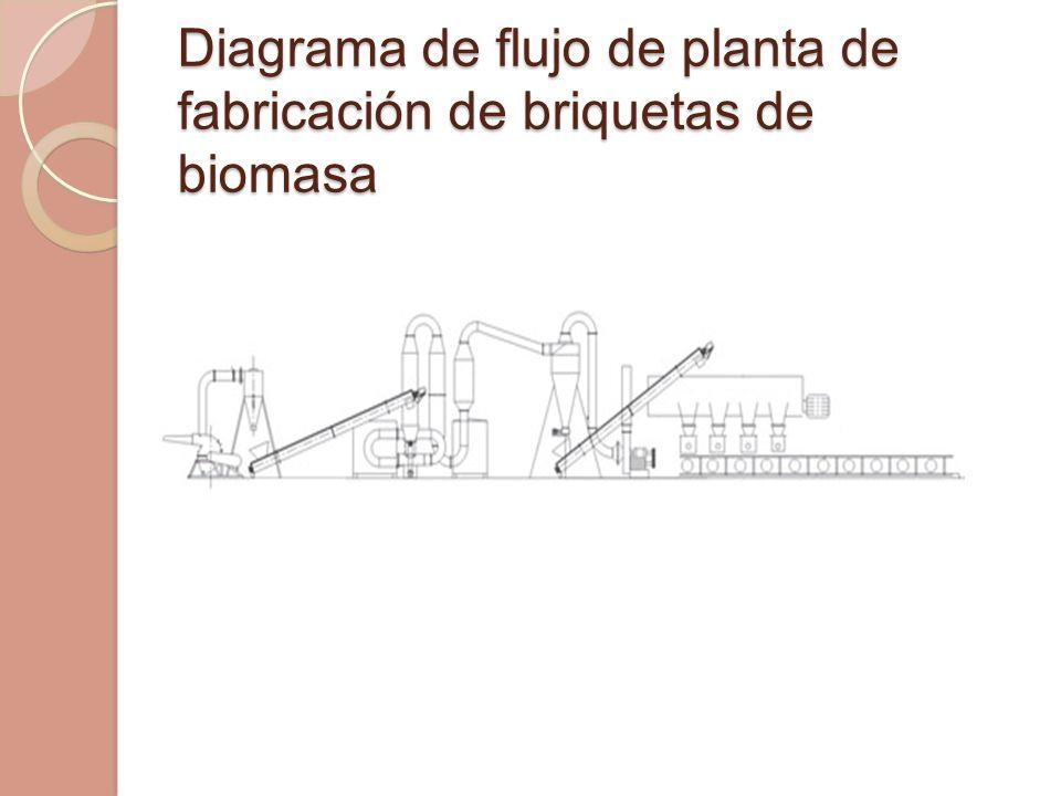 Diagrama de flujo de planta de fabricación de briquetas de biomasa