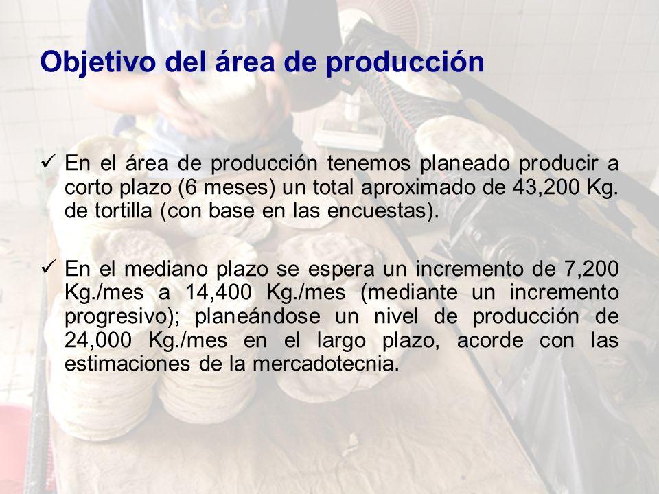 Objetivo del área de producción