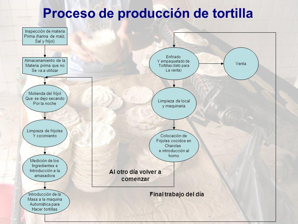Proceso de producción de tortilla