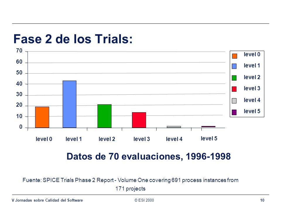 Datos de 70 evaluaciones, 1996-1998
