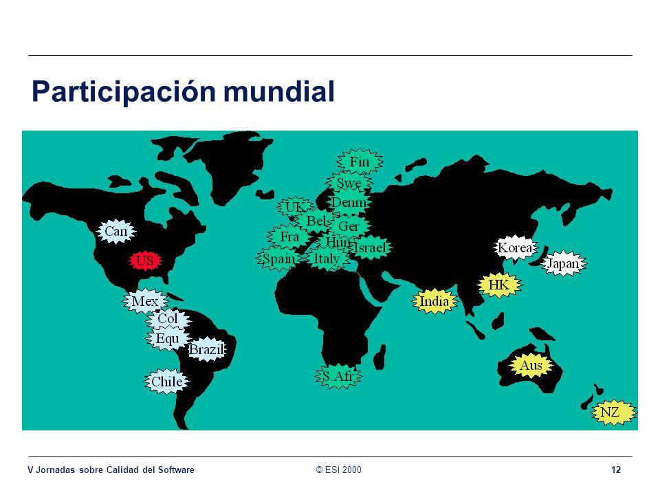 Participación mundial