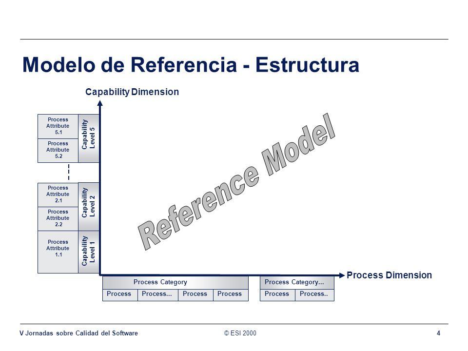 Modelo de Referencia - Estructura
