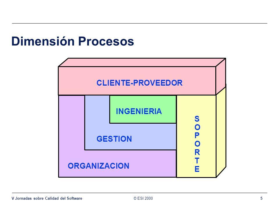 Dimensión Procesos CLIENTE-PROVEEDOR INGENIERIA SOPORTE GESTION