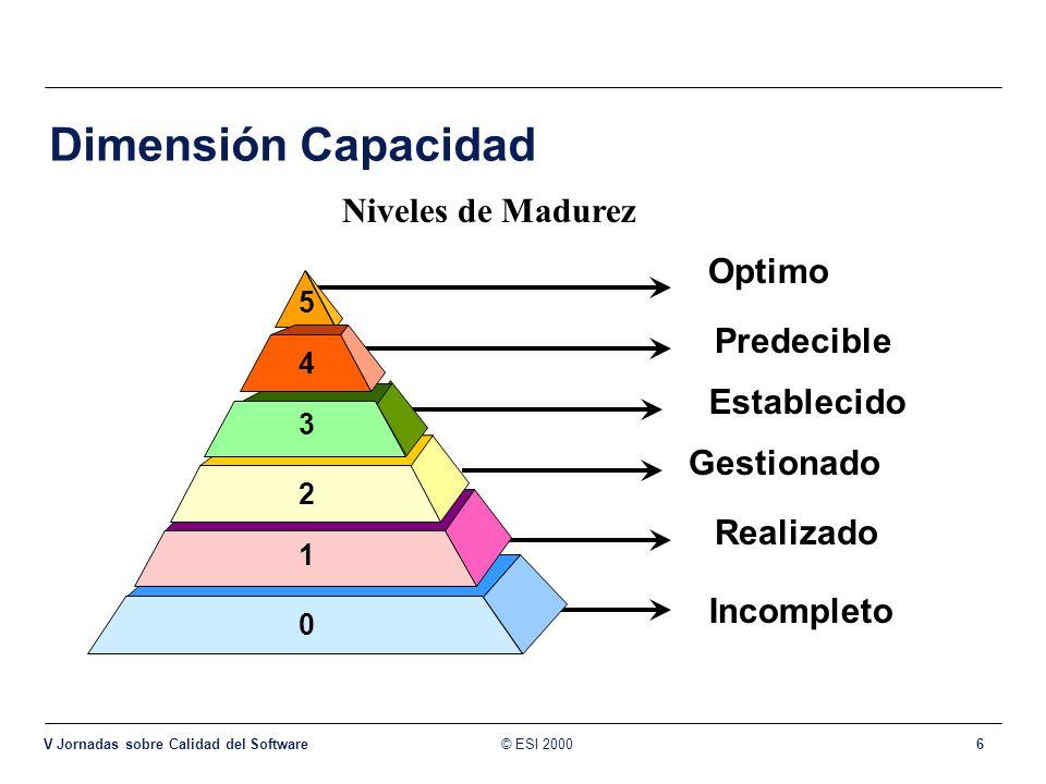 Dimensión Capacidad Niveles de Madurez Optimo Predecible Establecido
