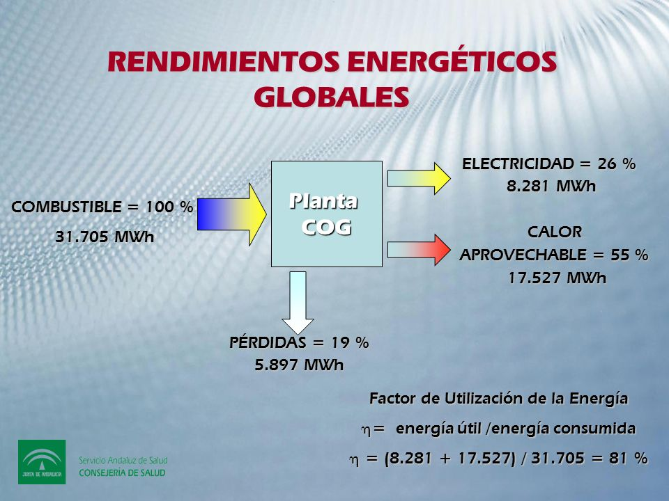 RENDIMIENTOS ENERGÉTICOS GLOBALES