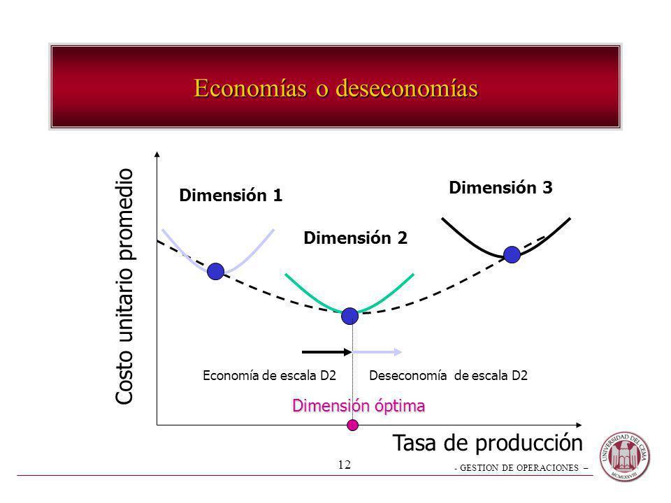 Economías o deseconomías