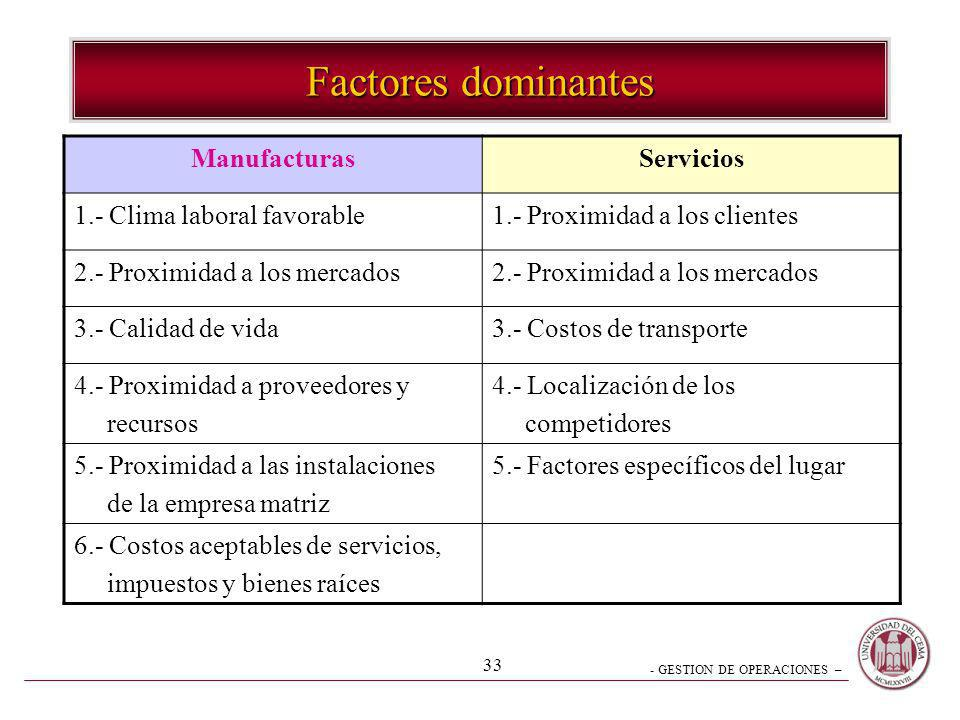 Factores dominantes Manufacturas Servicios 1.- Clima laboral favorable