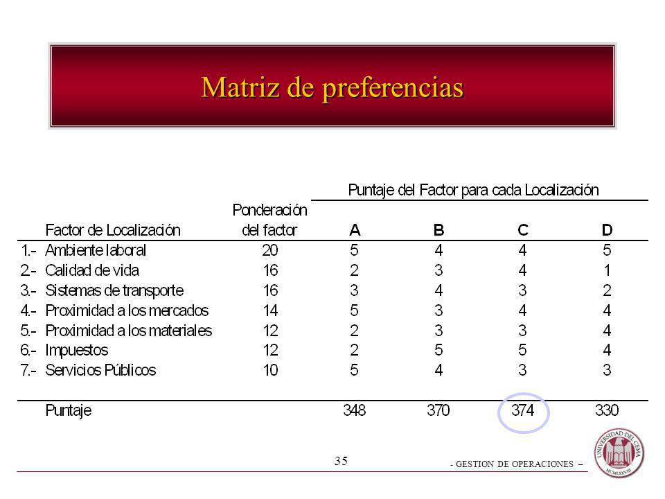 Matriz de preferencias