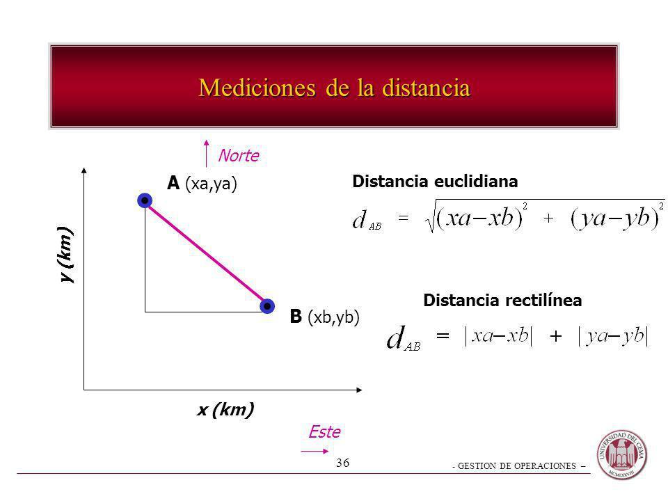 Mediciones de la distancia