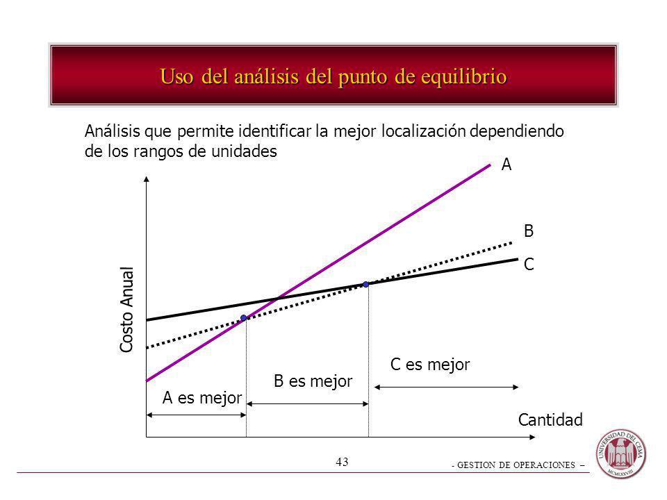 Uso del análisis del punto de equilibrio