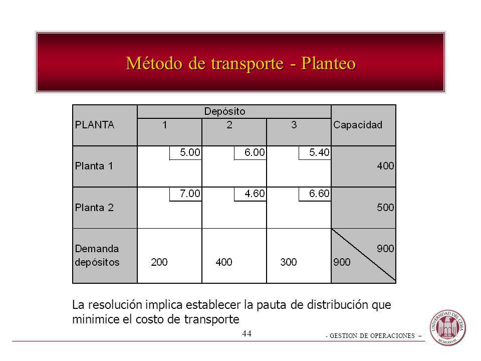 Método de transporte - Planteo